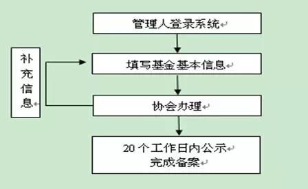 私募基金备案流程